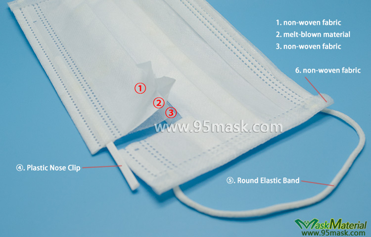 surgical mask materail